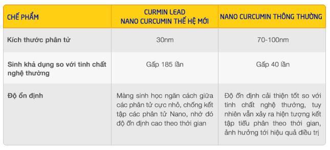 so-sanh-curmin-lead